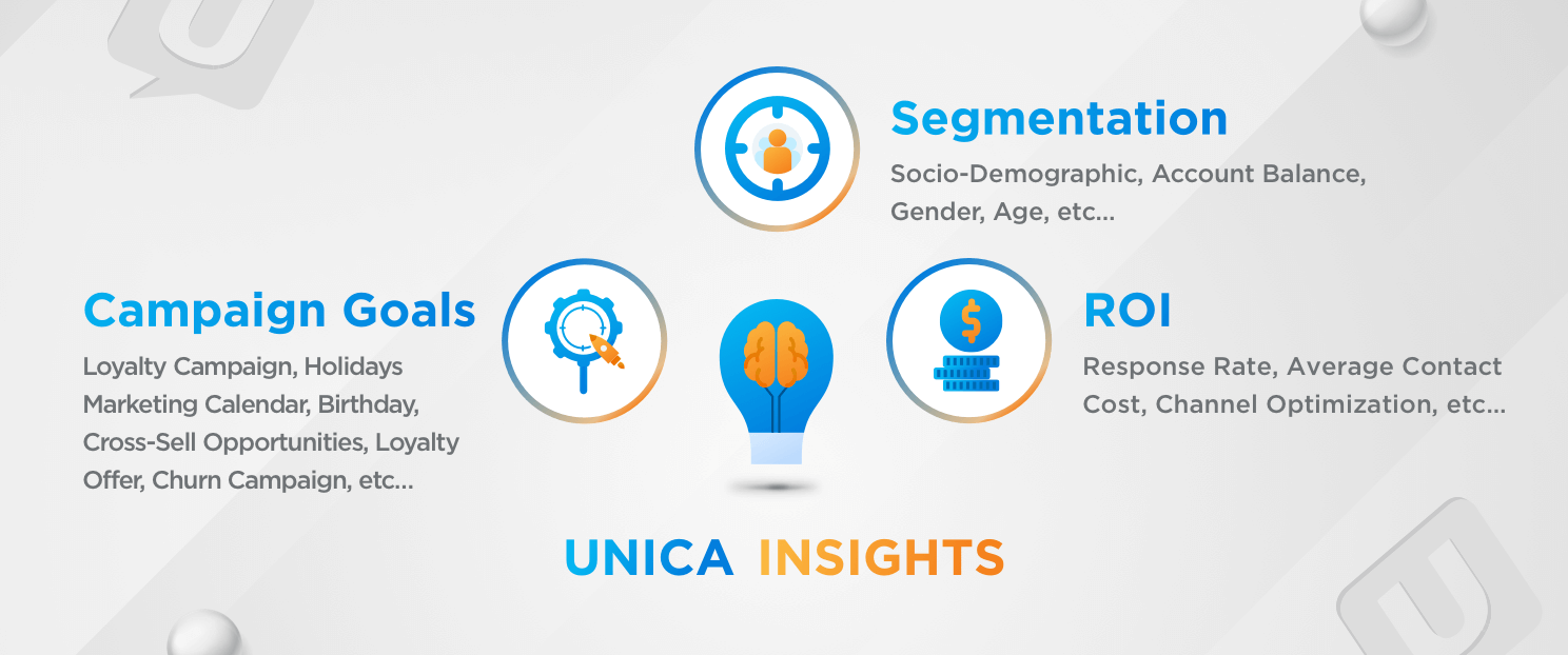 Marketing Performance- Unica Insights