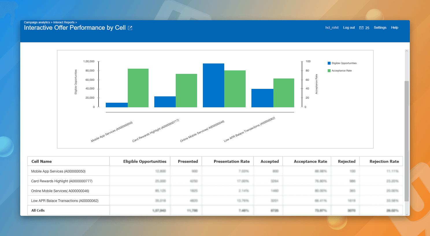 Marketing Reports- Segmentation