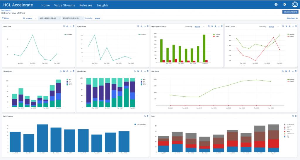 accelerate metrics