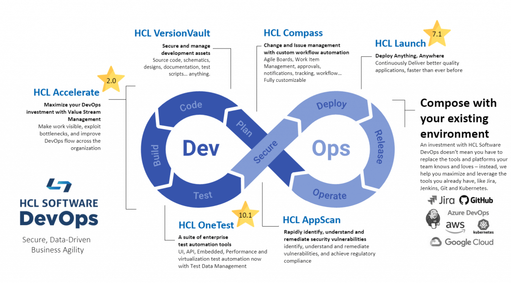 HCL Software DevOps